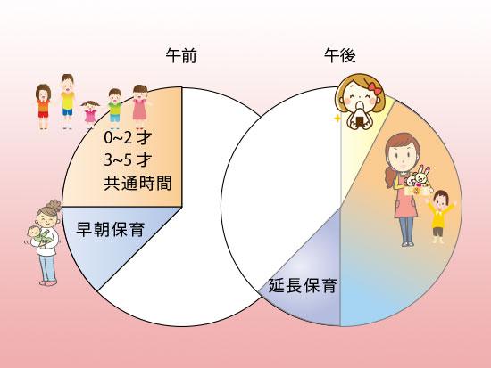 子供園の一日の円グラフ