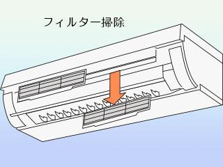 エアコンのカバーを外してフィルターを取る