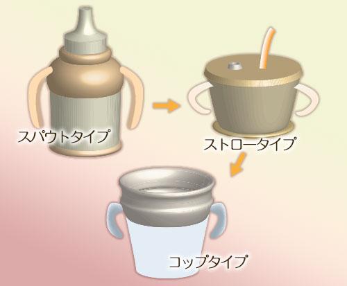 赤ちゃんコップ3種類