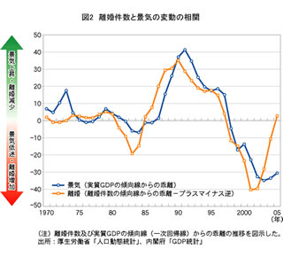 離婚件数と景気の変動の相関図