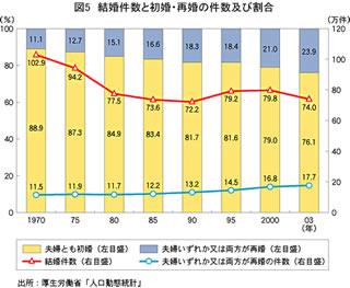 結婚件数と初婚・再婚の件数及び割合
