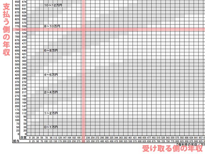 子供が二人の場合の養育費算定表