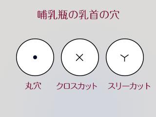 哺乳瓶乳首の穴の種類
