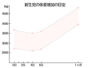 体重増加グラフ