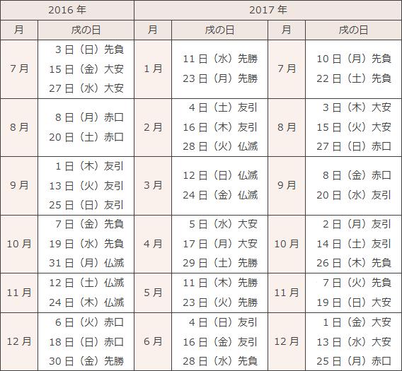 水天宮の安産祈願戌の日カレンダー