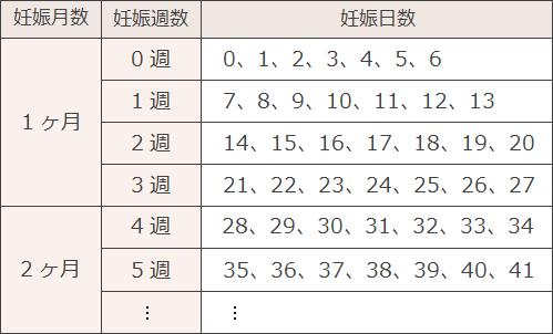 妊娠月数・週数・日数対応表