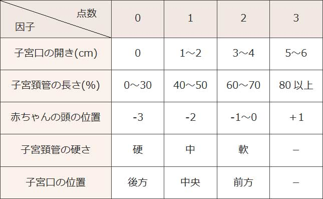 分娩の進み具合判断表