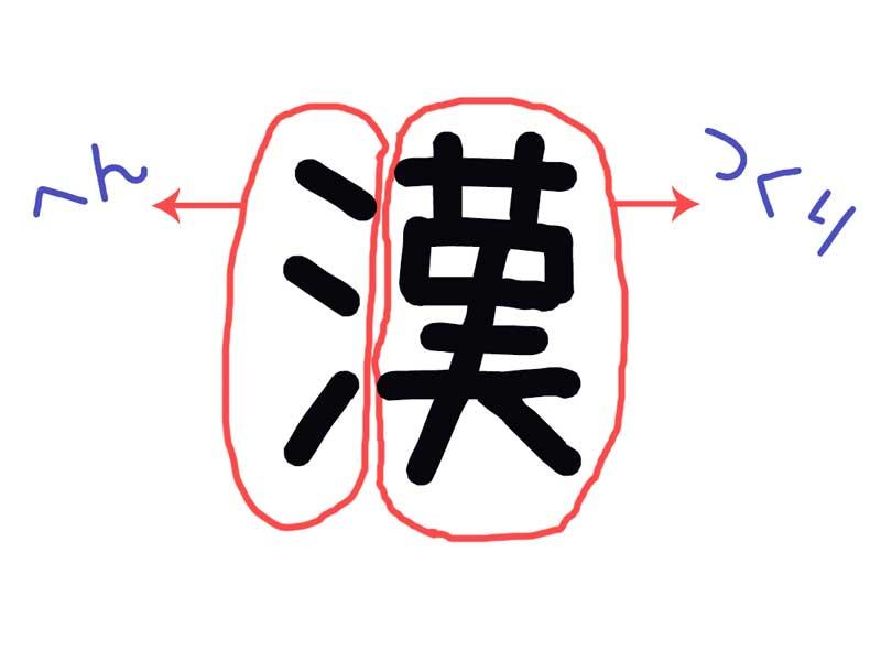 漢字のへんとつくりのイラスト