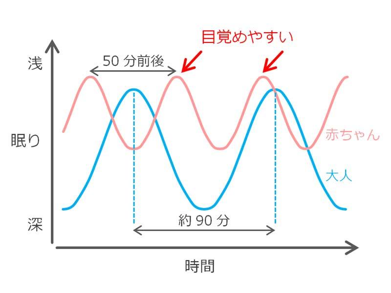 レム睡眠と時間の関係をあらわす表