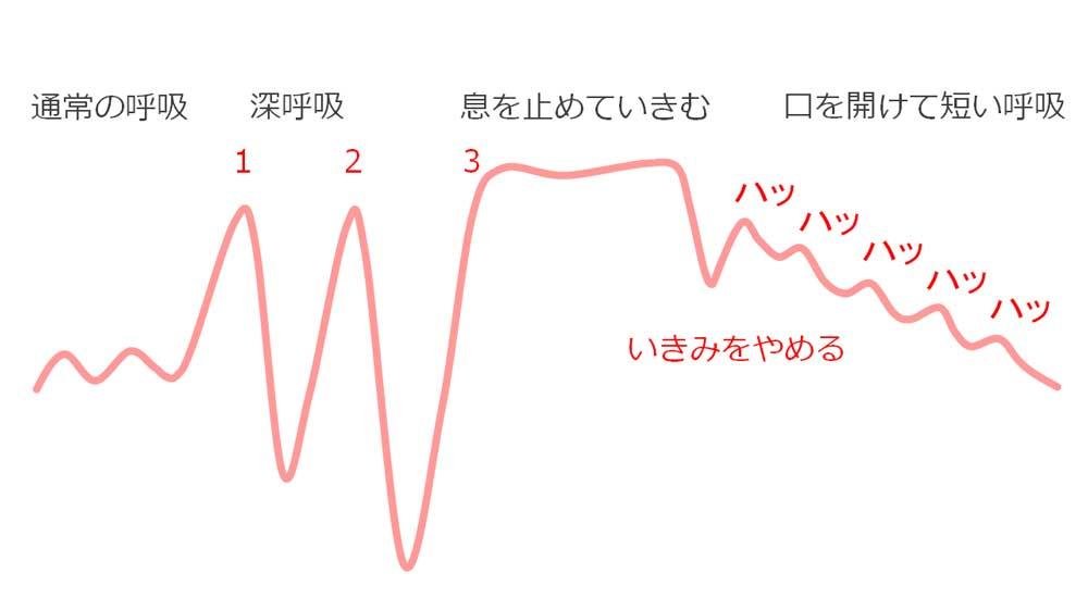 いきみを止める時の呼吸法のイラスト