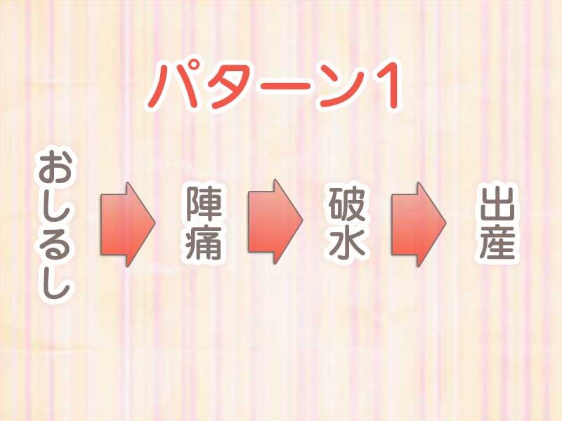 おしるしから出産までのパターン1