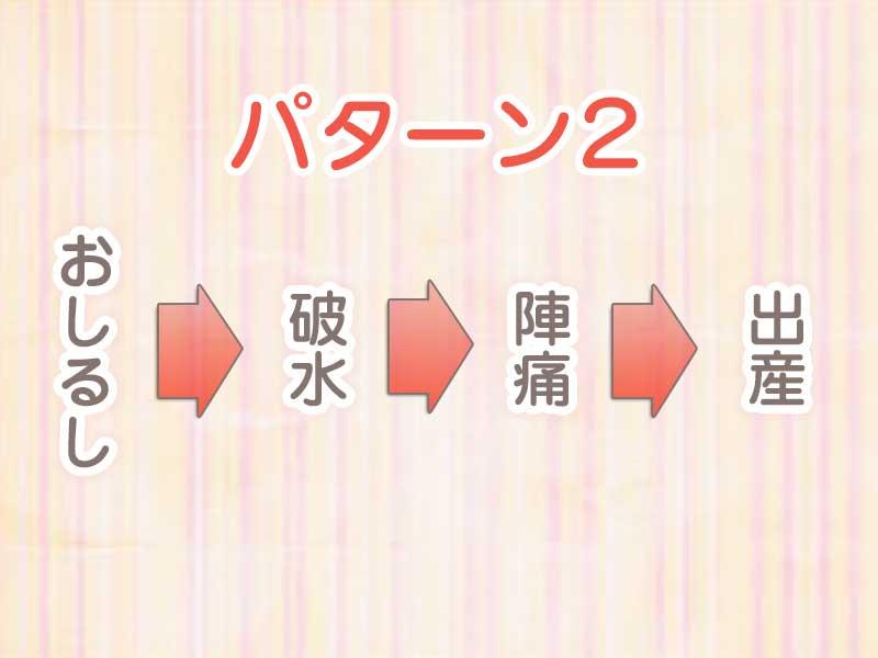 おしるしから出産までのパターン2