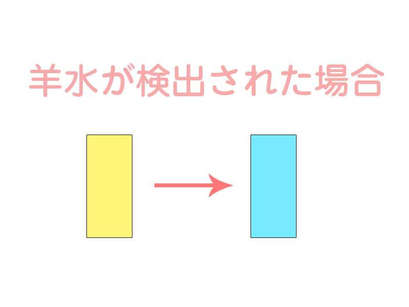 BTB試験紙で破水の色変化のイラスト