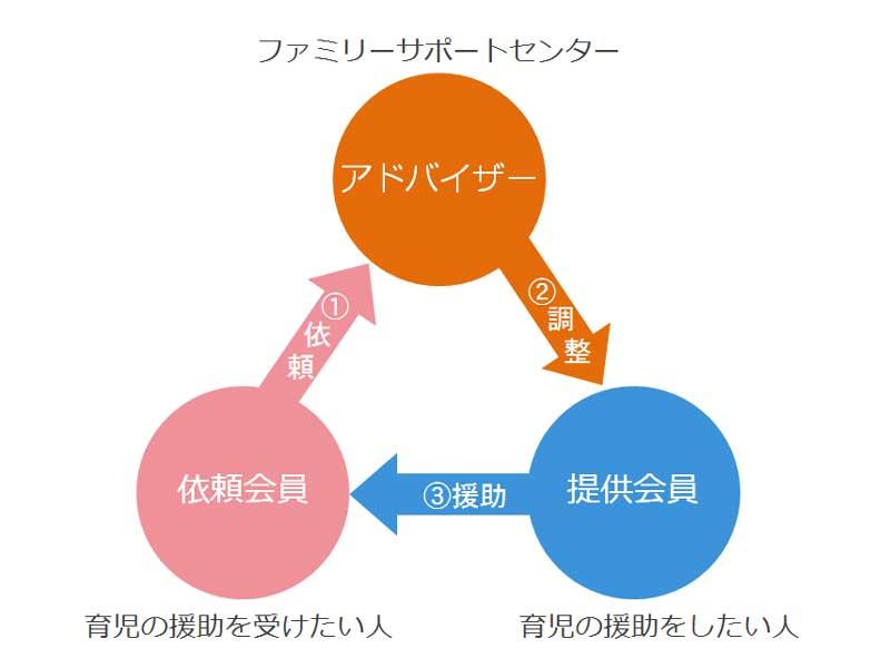 ファミサポ関係図