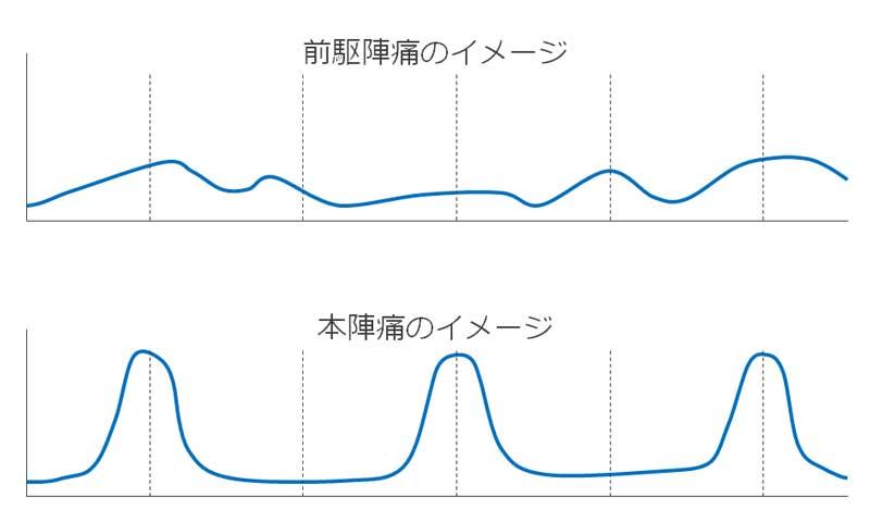 陣痛のイメージのグラフ
