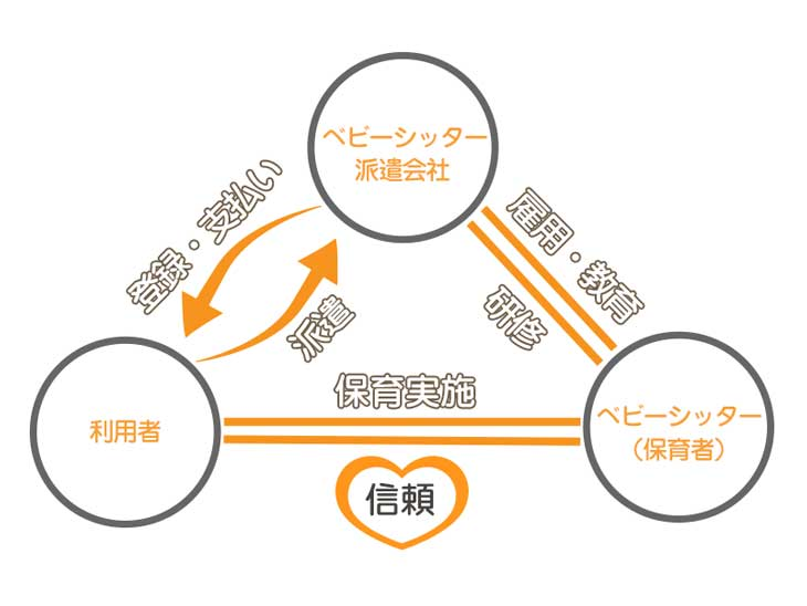 ベビーシッター、派遣会社と利用者の関係図