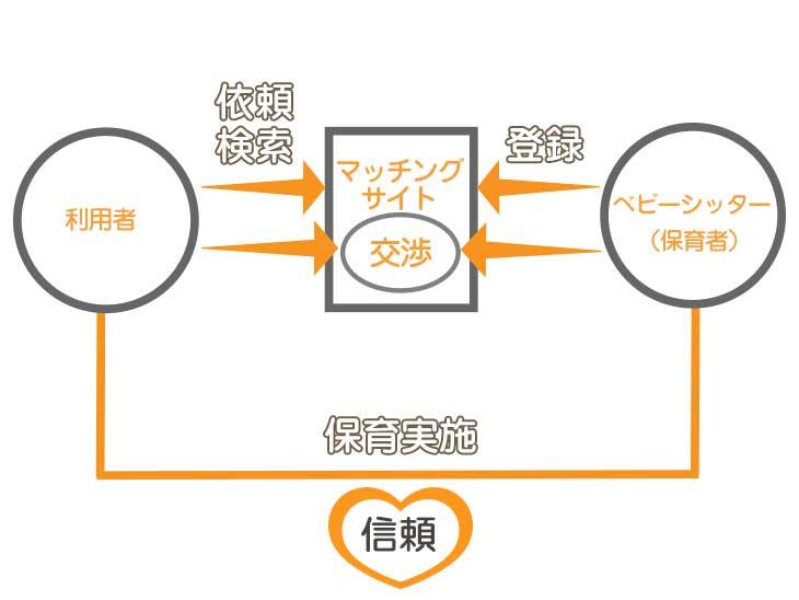 個人ベビーシッターと利用者の関係図