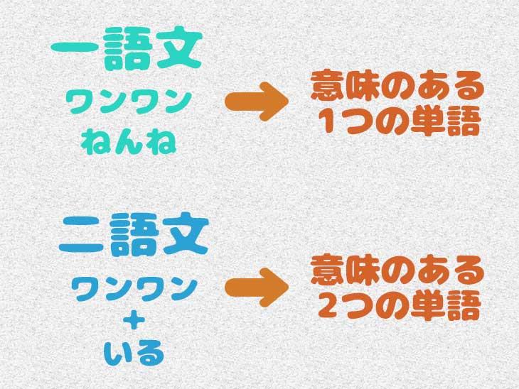二語文の説明