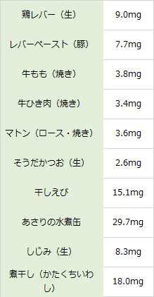 ヘム鉄を多く含む食品や飲み物表