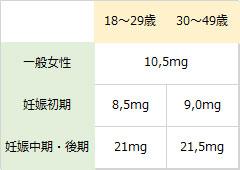 妊婦の1日あたりの鉄分の必要摂取量表