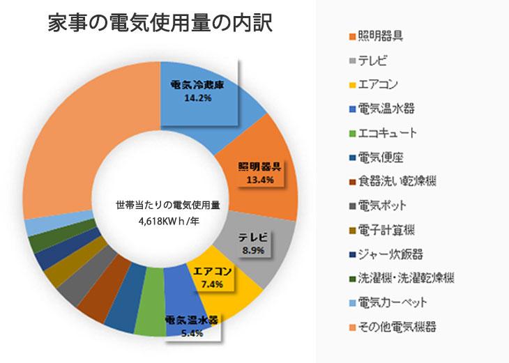 家電の電気使用量内訳の円グラフ