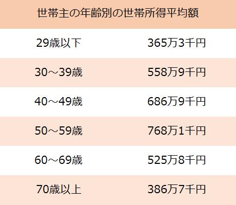 世帯主の年齢別の世帯所得平均額表