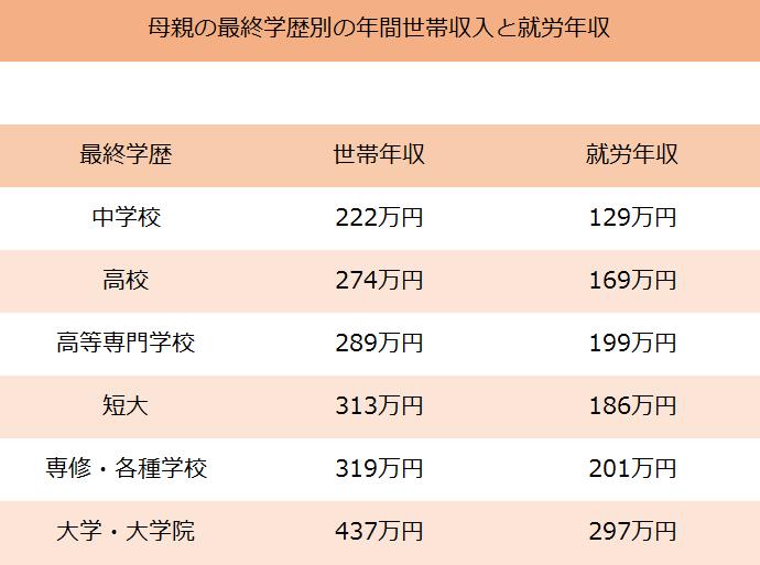 母親の最終学歴別の年間世帯収入と就労年収(表)