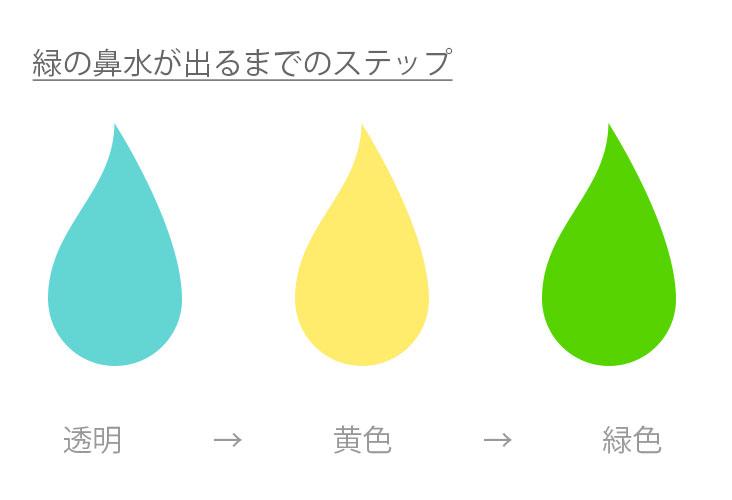 透明・黄色・緑色鼻水イラスト