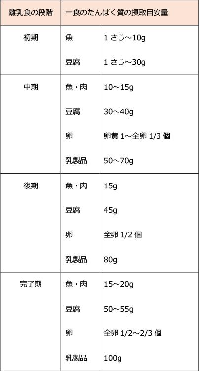 離乳食の段階一食のたんぱく質の摂取目安量表