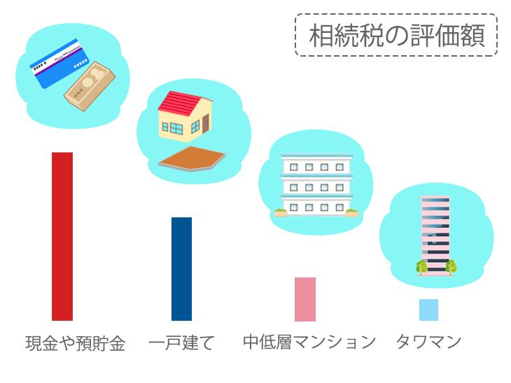 「相続税の評価額」イメージ