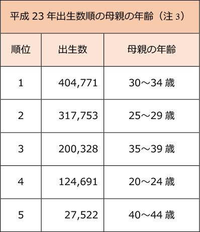 平成23年出生数順の母親の年齢表