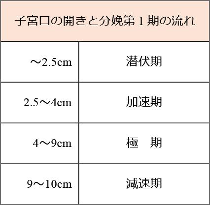子宮口の開きと分娩第1期の流れ表