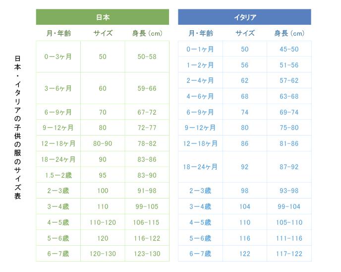日本・イタリアの子供の服のサイズ表