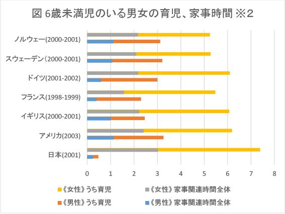 「世界の6歳未満児のいる男女の育児、家事時間」の図