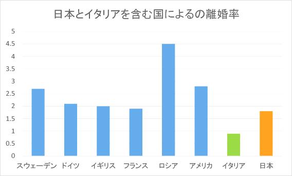 日本とイタリアとその他数国の離婚率比較表