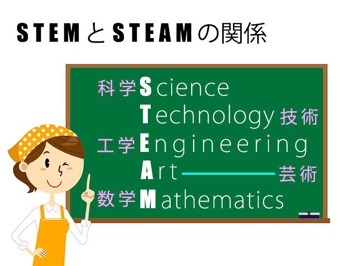 STEM教育とSTEAM教育の説明イラスト