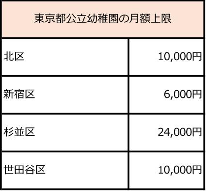 東京都公立幼稚園の月額上限表