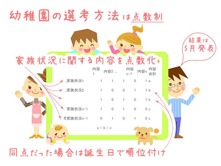 幼稚園の選考方法のイラスト