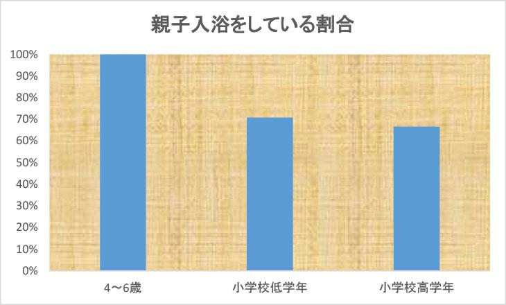 「親子入浴をしている割合」の図