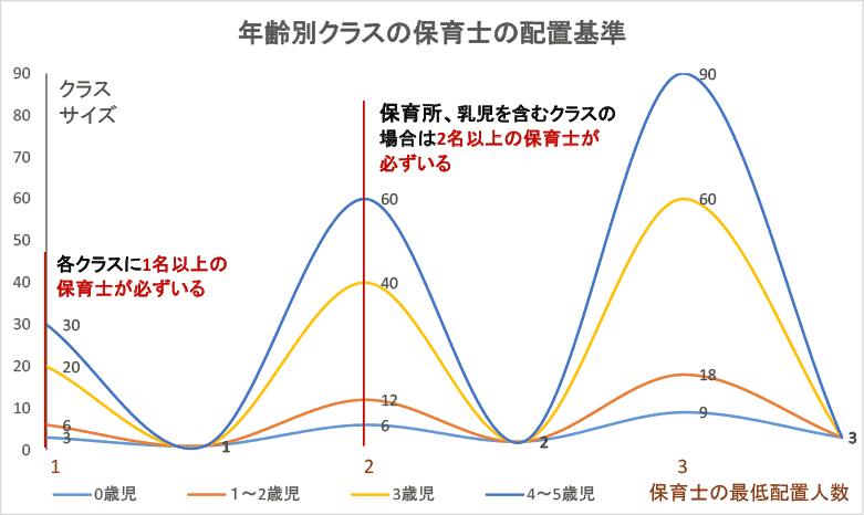 年齢別クラスの保育士の配置基準グラフ