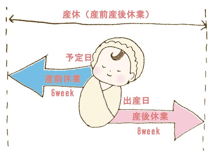 産休の期間を解説した図