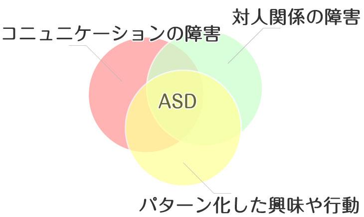 「自閉症スペクトラム障害とは?」のベン図