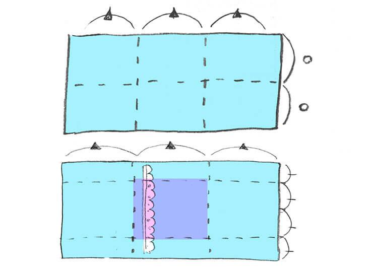 布の大きさと表面の場所