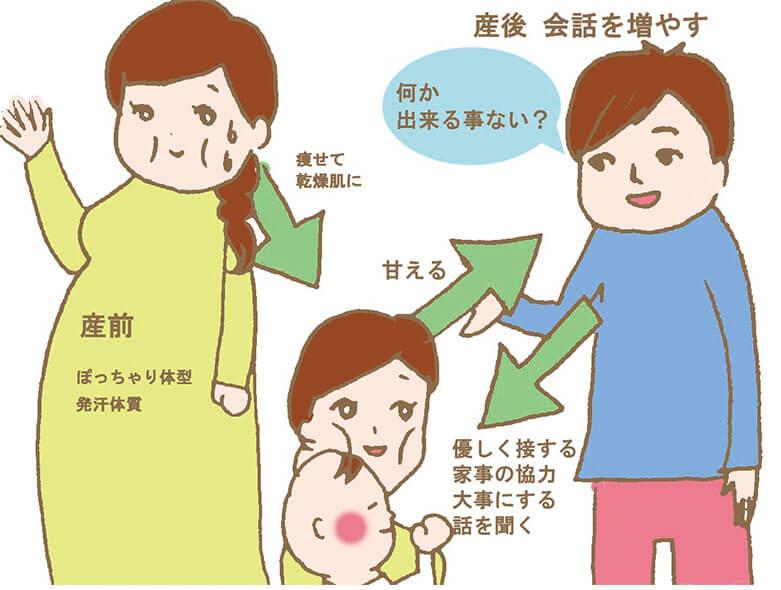 産後変わった女性への対応の図解