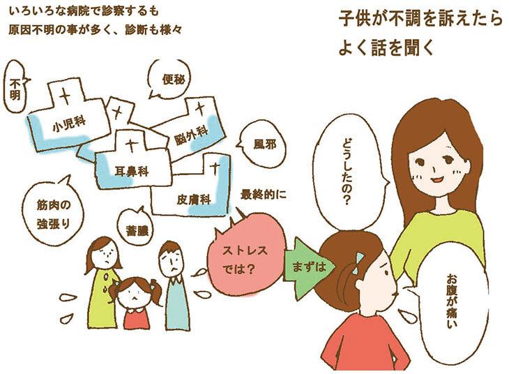 不定愁訴の子供への対応の図解