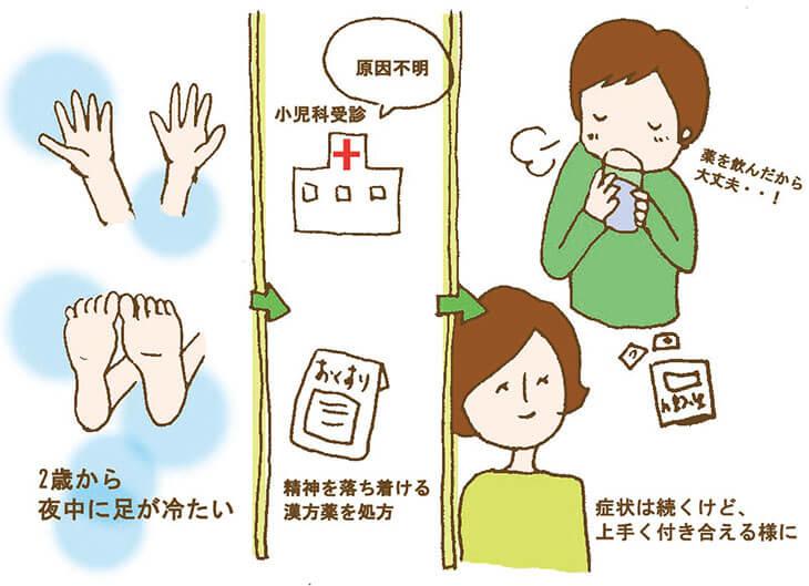 手足の冷え不定愁訴改善の体験談の図解