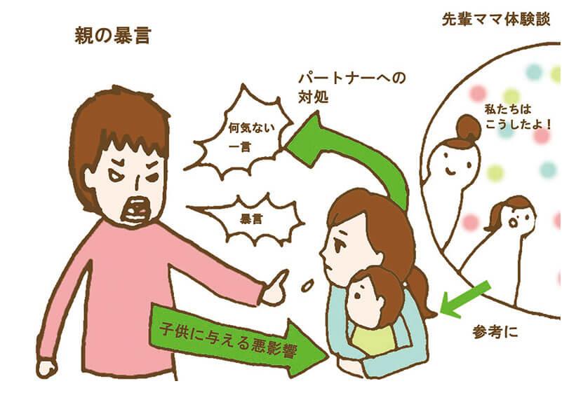 親の暴言の影響図解