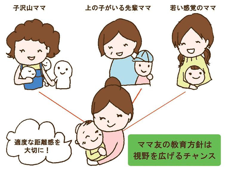 ママ友の教育方針の捉え方の図解