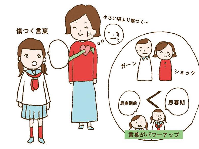 子供の言葉に傷ついた対応などの図解