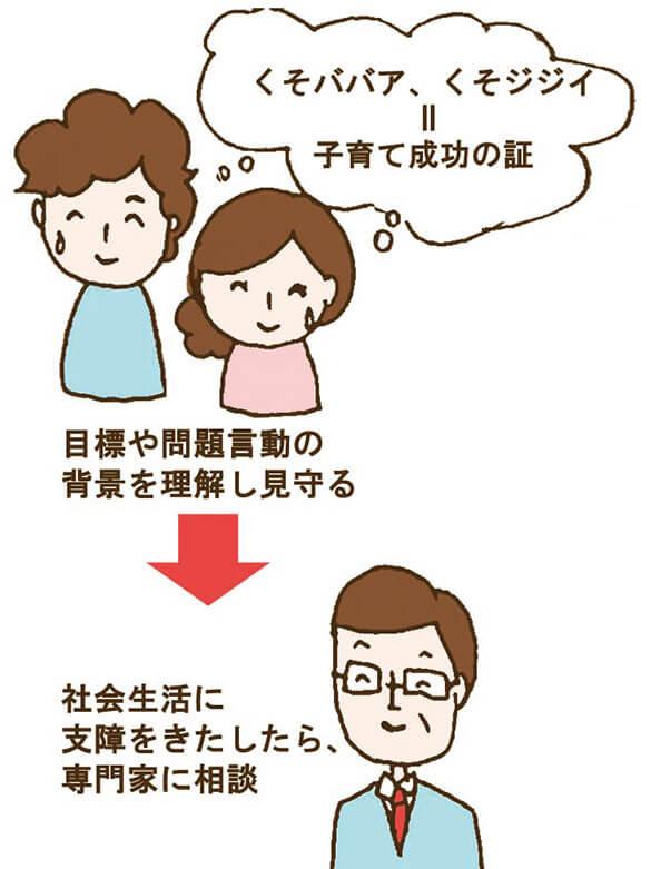 思春期の子供への親の対応の図解